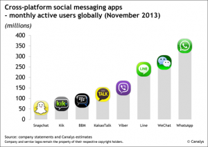 A list of some of the most popular social messaging apps.